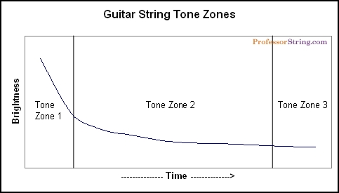 What Is The Guitar String Tone Curve Doing To Your Sound